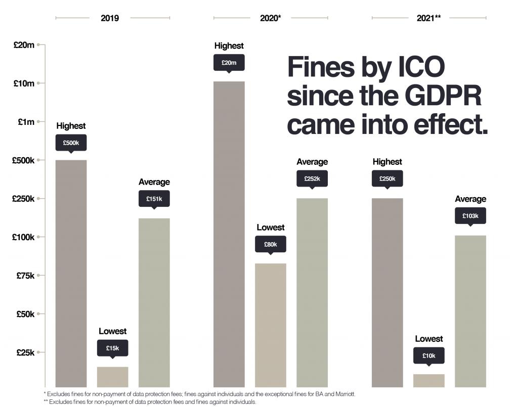 ICO GDPR fines