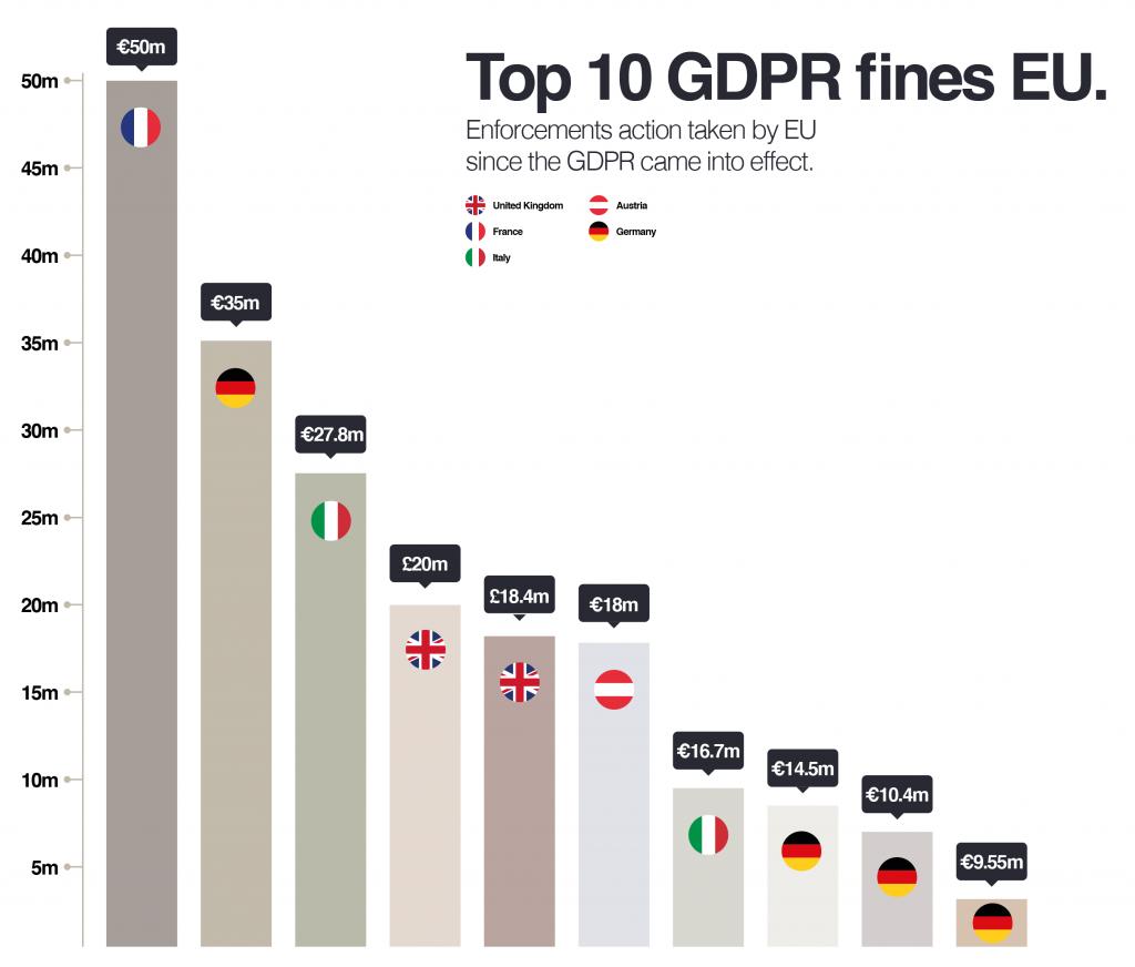 EU GDPR Fines
