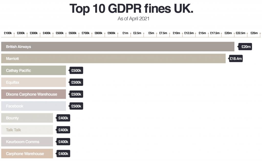 UK GDPR Fines
