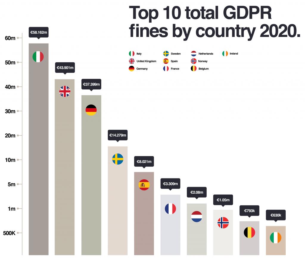 Top GDPR fines