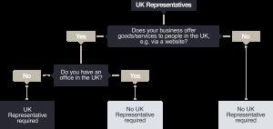 UK representative